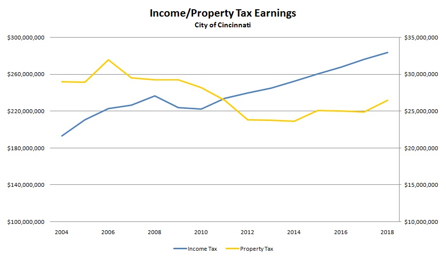 Income & Property Tax Earnings (2004-2016)