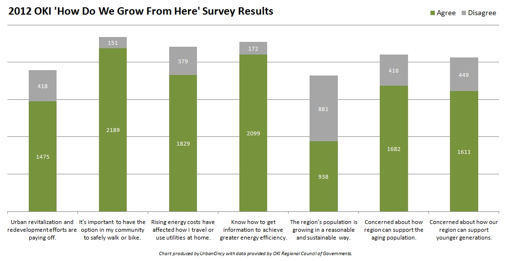 OKI 2012 Survey Results