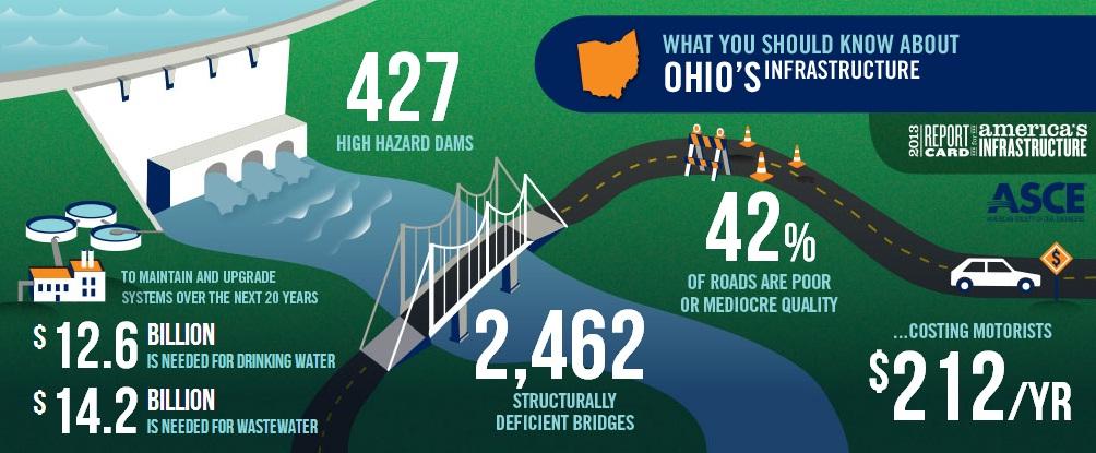 Ohio Infrastructure