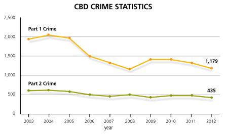 CBD Crime Statistics