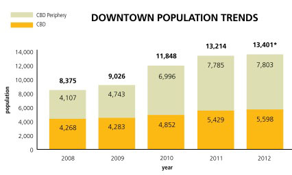 Downtown Population Trends