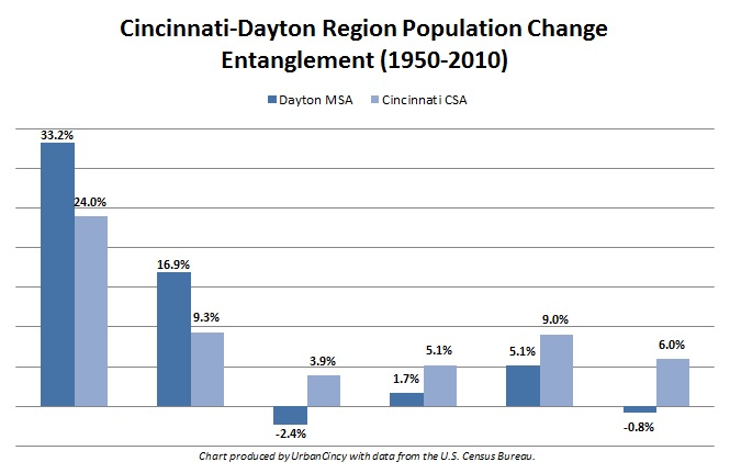 Cincinnati-Dayton Region Population Change Entanglement