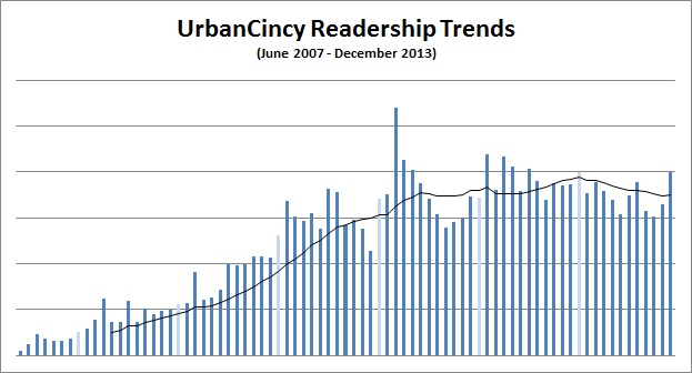 UrbanCincy Readership Trends
