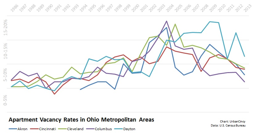 Apartment Vacancy Rate in Ohio MSAs