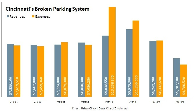 Cincinnati's Broken Parking System