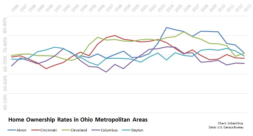 Home Ownership Rates in Ohio MSAs
