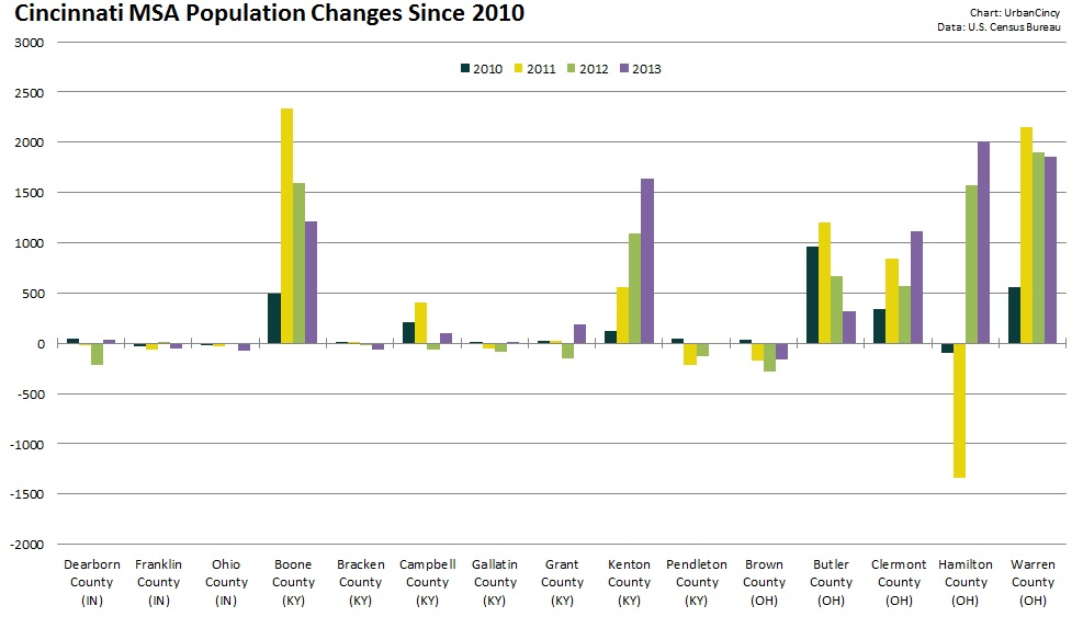 Cincinnati MSA Population Changes 2010-2013