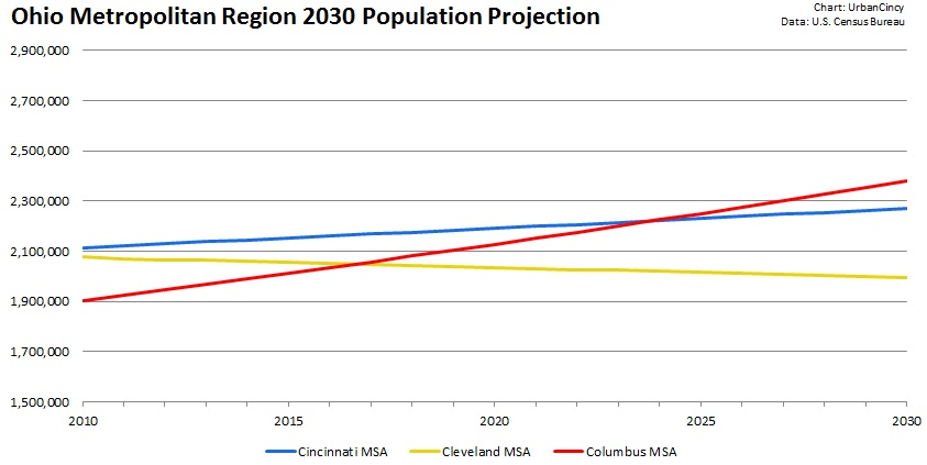 Ohio Metropolitan Region 2030 Population Projection