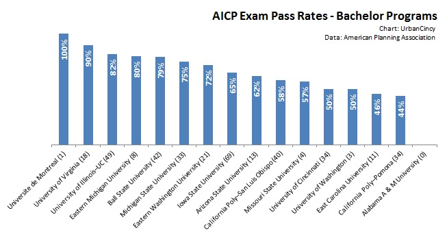 AICP Exam Pass Rates - Bachelor Programs