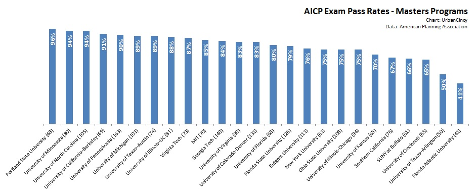 AICP Exam Pass Rates - Masters Programs