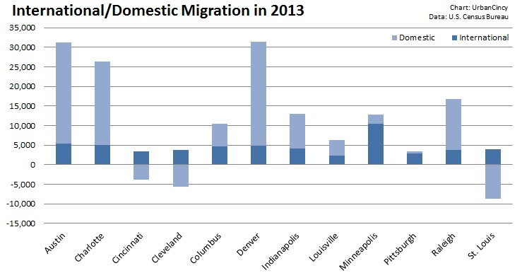 International - Domestic Migration in 2013