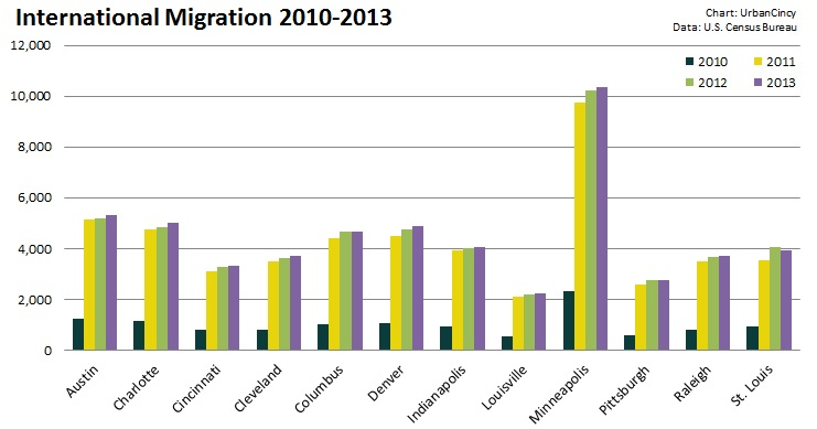 International Migration 2010-2013