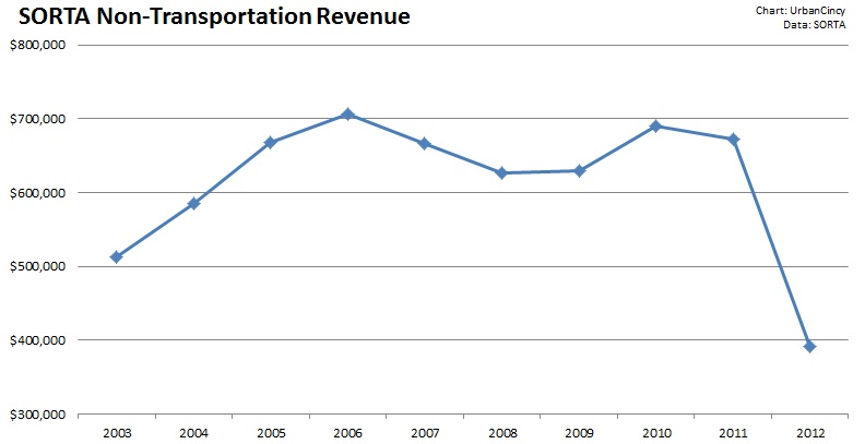 SORTA Non-Transportation Revenue