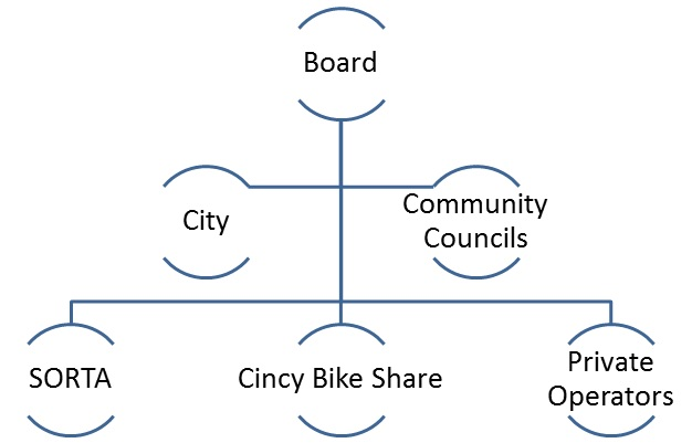 Urban Advertising Program Org Chart