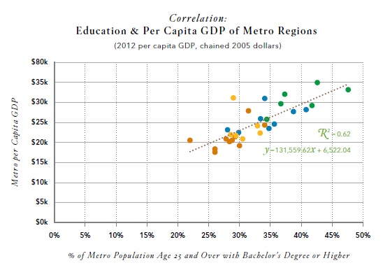 Education and GDP Performance
