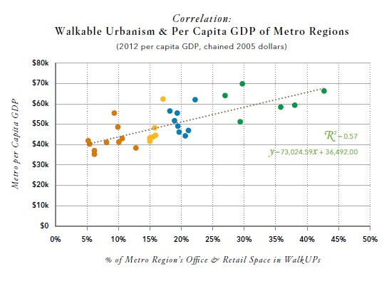 Walkable Urbanism and GDP Performance