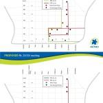Routes 2X & 3X